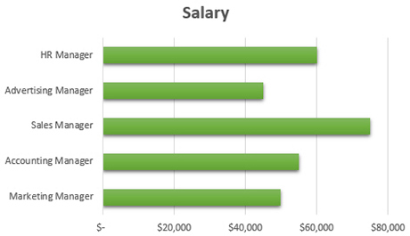 Comparing salary levels in a bar chart.