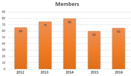 Viewing membership levels over time in a column chart.