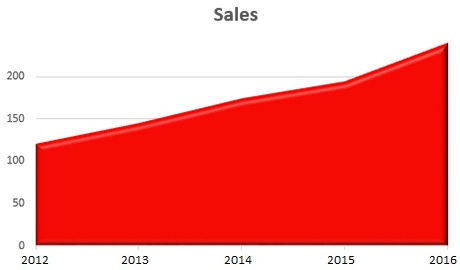 Showing sale growth over time in an area chart.