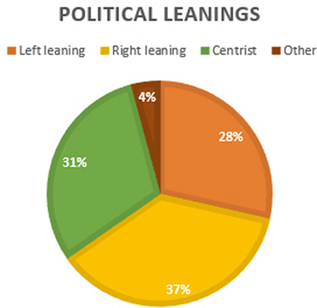 Expressing political leanings in a pie chart.