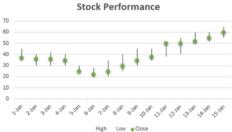 Tracking stock performance in a stock chart.