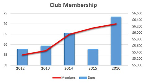 Viewing membership numbers and dues collected in a combo line/column chart.