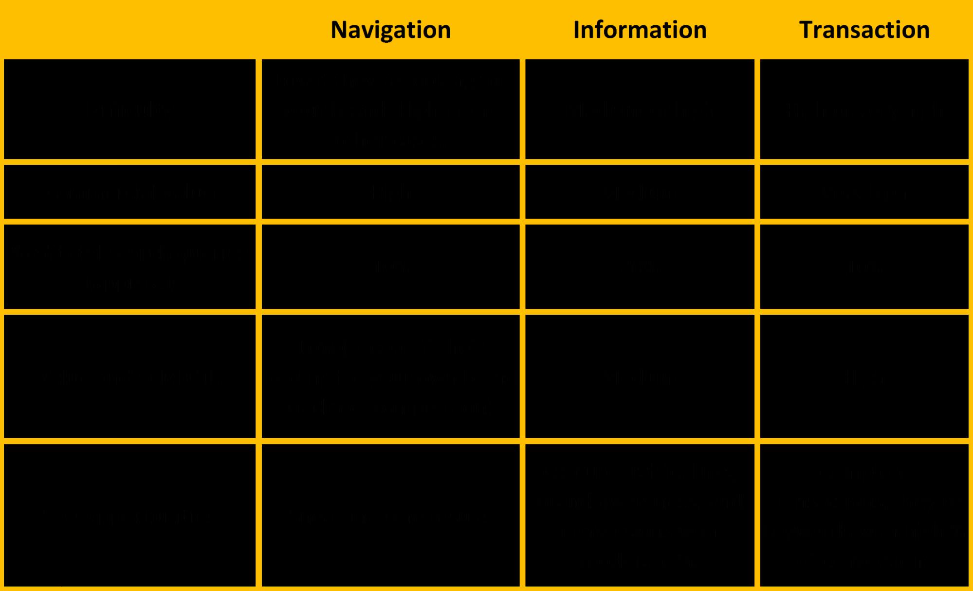 identify keywords type