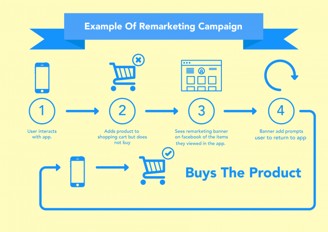 remarketing campaign