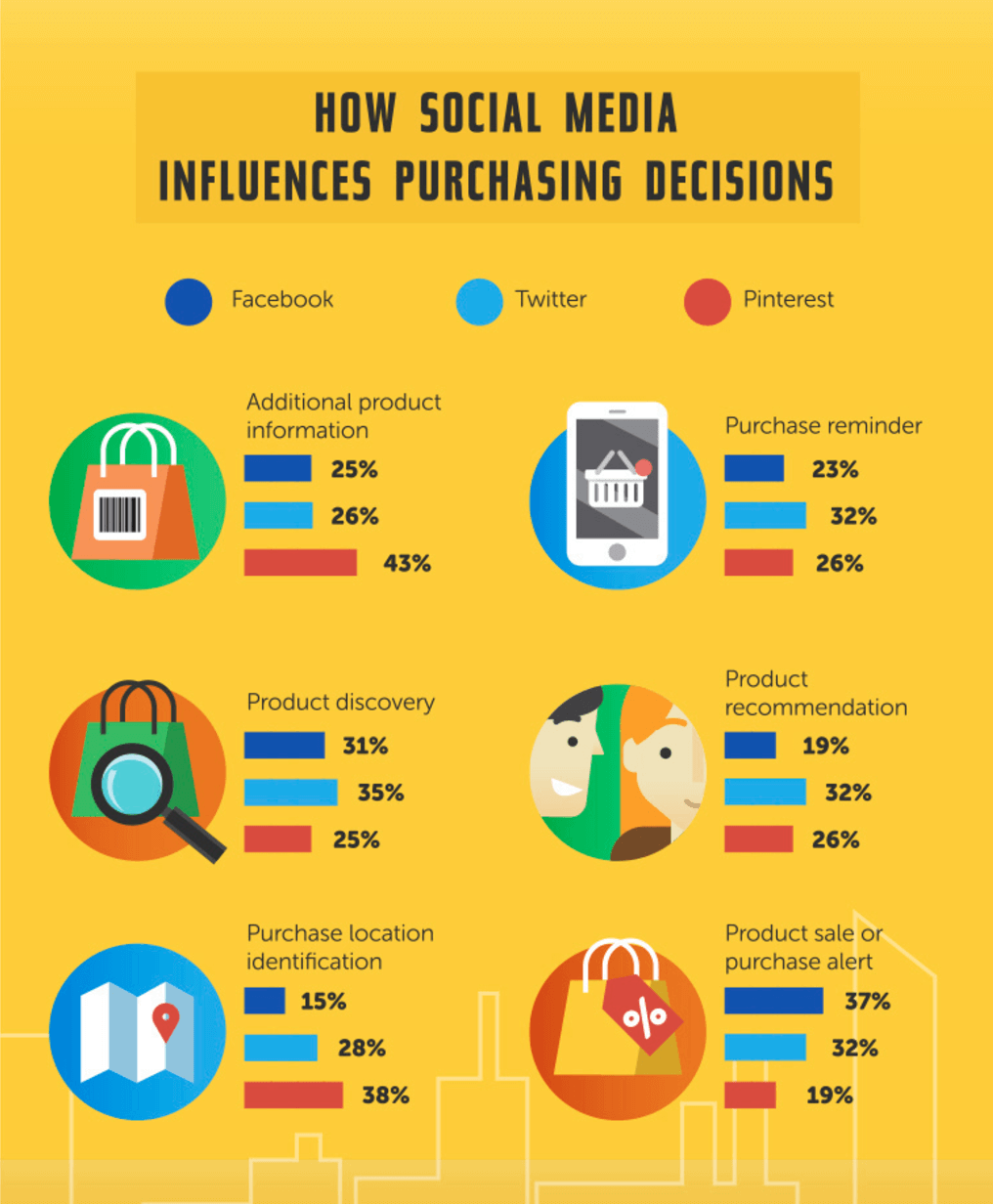 social media influences purchase decisions