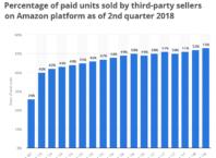 amazon paid units 2018