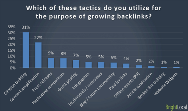 backlinks tactics