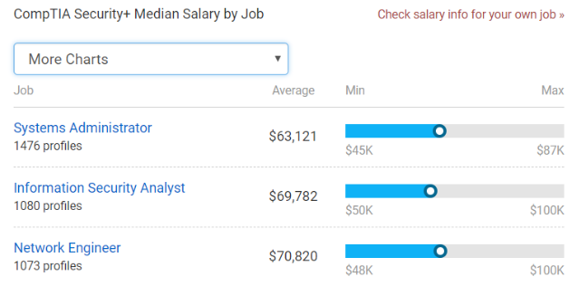 comptia security salary by job
