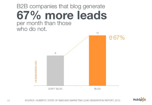 67 percent more leads