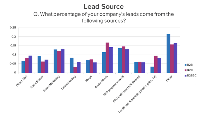 Lead Source