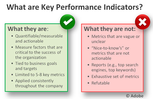 what are kpis