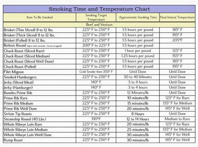 smoking time and temperature chart