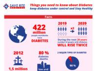 Save Rite Diabetic