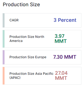 stainless steel production size
