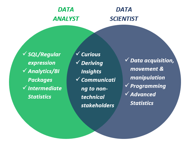 data analyst vs data science
