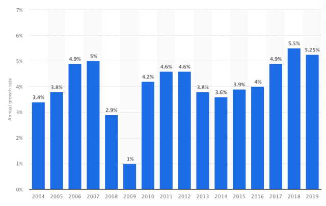 cosmetic industry growth